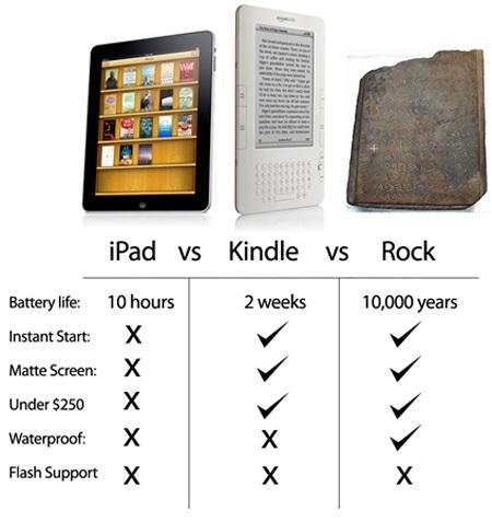 IPad VS Kindle VS Rock. hi. Battery life: In hours Instant start X Matte Screen: X. ill take 3 rocks plz ipad Apple Failure El Juego kindle Rock i leik waffles