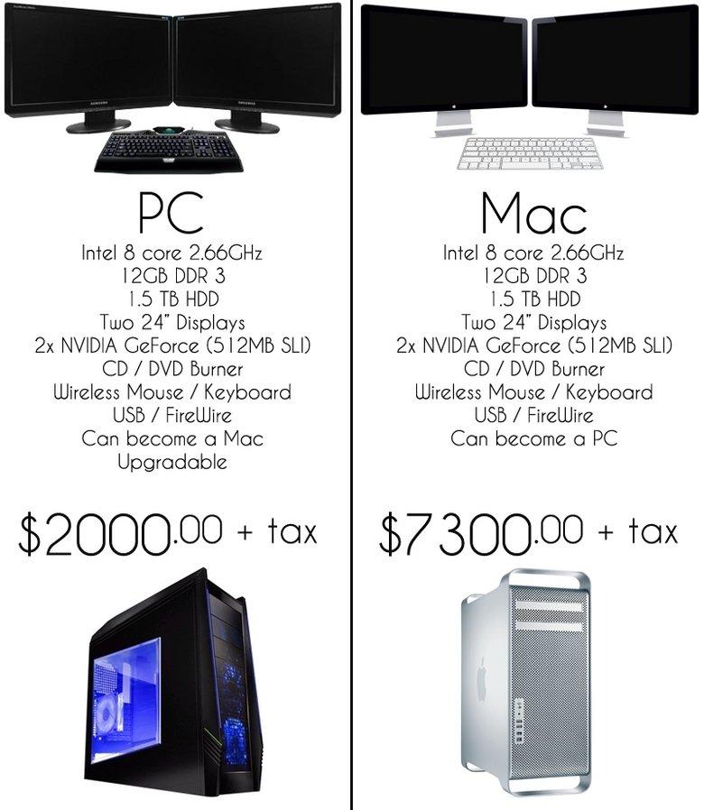 Mac vs PC 3. /funny_pictures/958916/Mac+ vs+PC+4/<br /> /funny_pictures/958515/Mac+vs+PC+2/<br /> /funny_pictures/9 54510/Mac+vs+PC/. WEI 8 core 2.  mac pc apple vs