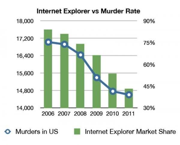 Murder. . Internet Explorer we Murder Rate Ir, 200 WE 10, 400 15. 800 14. 000 14, 000 30% 2006 200? 2000 2009 2010 2011 o Murders in US I Internet Expiered Mark Murder Internet Explorer we Rate Ir 200 WE 10 400 15 800 14 000 30% 2006 200? 2000 2009 2010 2011 o Murders in US I Expiered Mark