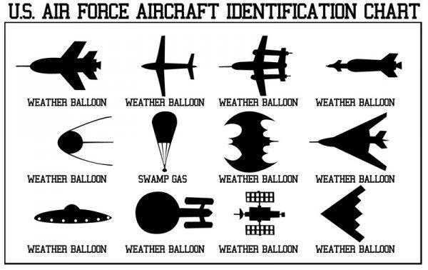 U.S Air Force Aircraft ID Chart. Found online. IIS. AIR FORCE AIRCRAFT IDENTIFICATION CHART. its been posted before U S Air Force Aircraft ID Chart Found online IIS AIR FORCE AIRCRAFT IDENTIFICATION CHART its been posted before