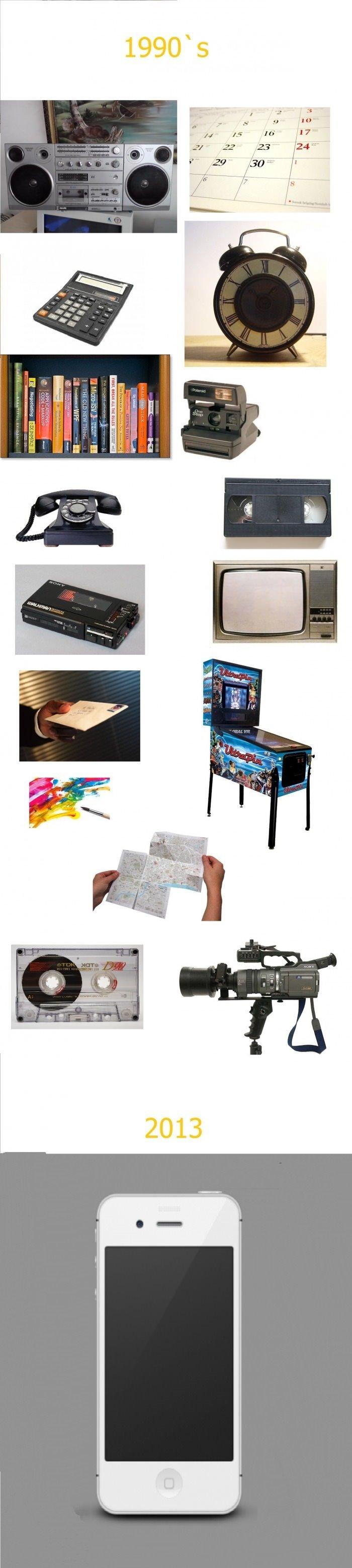 Evolution of technology. .. 2015 Evolution of technology 2015