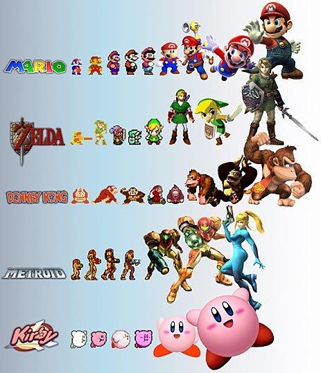 Evolution of games. nostalgia ftw.. lool kirby just gets bigger evolution of games Mario Zelda