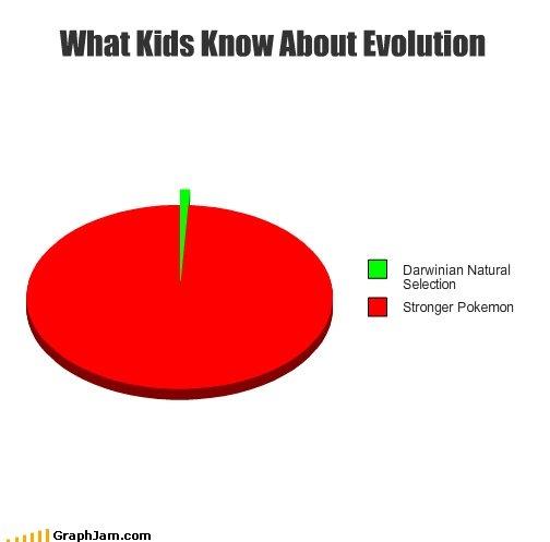Evolution. Does anything else matter?. I Darwinian Natural Selection I Stronger Pokemon Pokemon games television gamer game Anime lol fail WTF Japan evolution science
