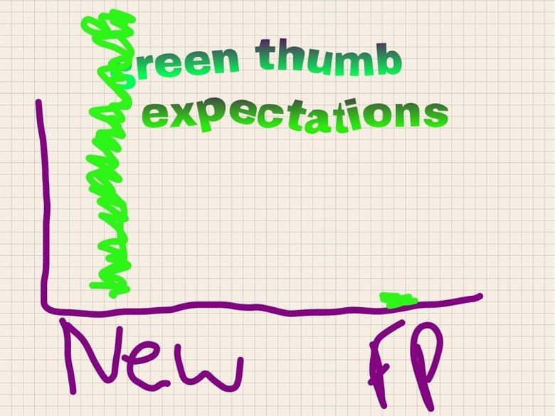 exoectations. Hey. i Love You