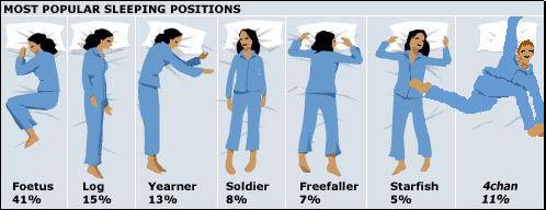 "How do you sleep?. Enjoy.. HOST ' SLEEPING TENS Elliot' filt Log 41% BEE , lib. Is ""foetus"" some foreign way of spelling ""fetus""? How do You sleep popular Positions foetus log yearner soldier freefaller starfish chan"