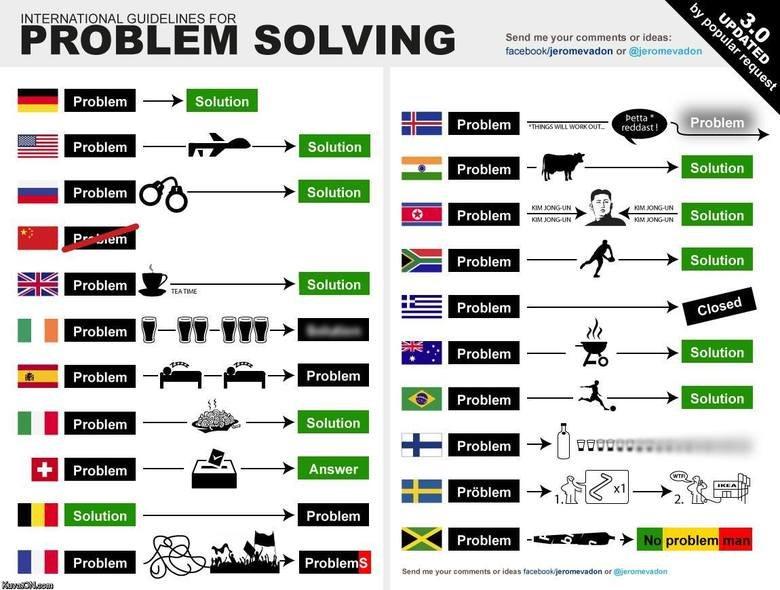 International problem solving. . INTERNATIONAL GUIDELINES FOR P B I E M S O I hfil 'it tit Send me your comments or ideas: E Problem EL It Fira Problem - q - I  International problem solving INTERNATIONAL GUIDELINES FOR P B I E M S O hfil 'it tit Send me your comments or ideas: Problem EL It Fira - q