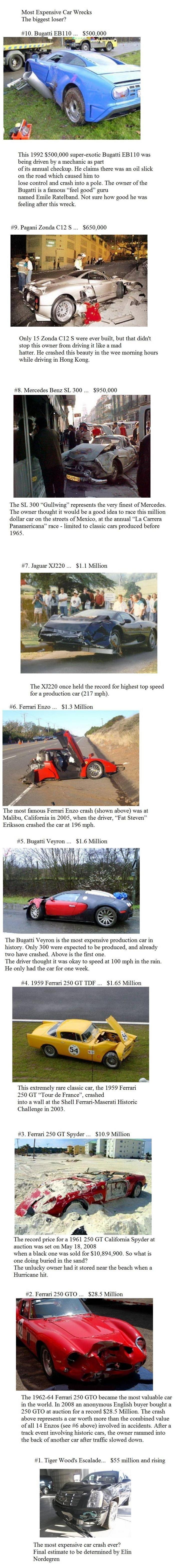 Most expensive car crashes!. most expensive car crashes. Most Expensive Car Wrecks The biggest loser? 10. Bugatti EBI 10 , 000 This 1992 , 000 Bugatti EBI 10 wa gweenie Cars crashes