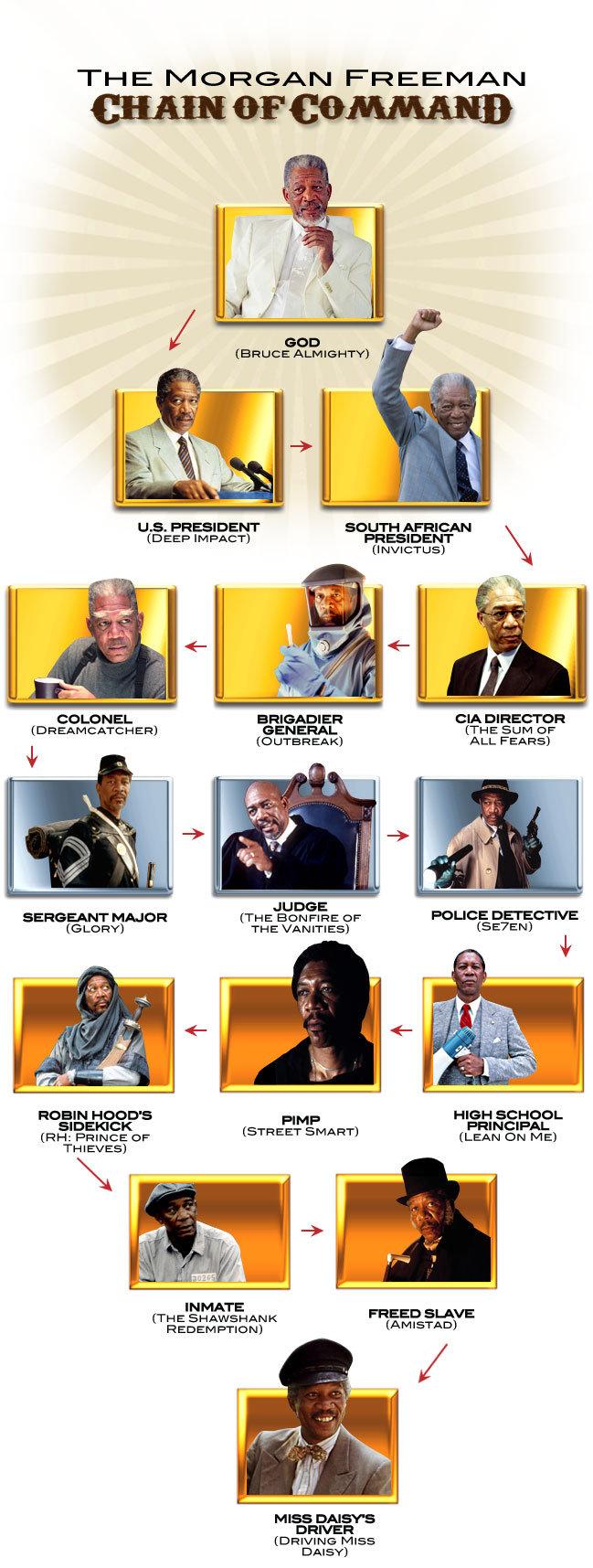 "The Legacy of Morgan Freeman. Morgan Freeman is Awesome. LLB. PRESIDENT SOUTH AFRICAN in EEP IMPACT} FREEAGENT BRIGADIER (HA. DOREI:' |"" CIR GENERAL {THE SLIM o Morgan Freeman is Awesome the man lol rofl"